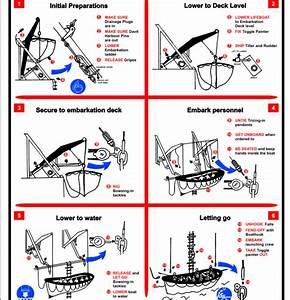 Lifeboat Launching Order