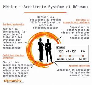 Architecte Fiche Métier : fiche metier architecte des systemes d 39 information ~ Dallasstarsshop.com Idées de Décoration