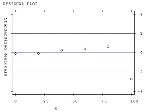Exponential Regression  With Residual Plot