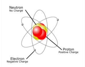 subatomic particles definition discovery  description