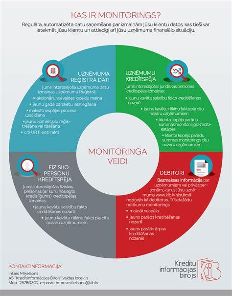Monitorings : AS Kredītinformācijas Birojs