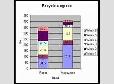 Elgin Public Schools Updated Recycling Graphs