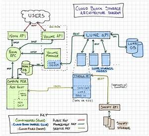 Linux Photos  Openstack Swift Architecture Diagram