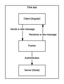 Build A Chat App With Angular