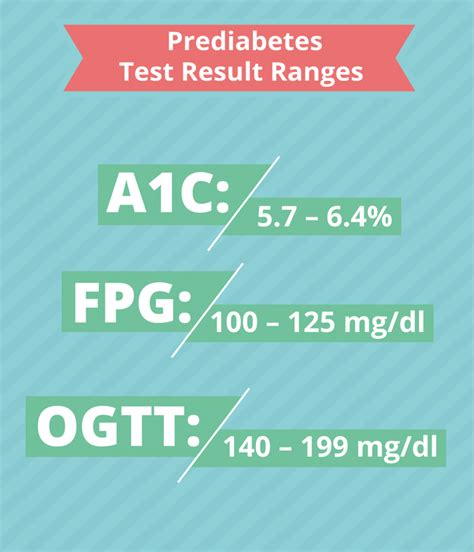 prediabetes test result ranges infographic diabetic nation