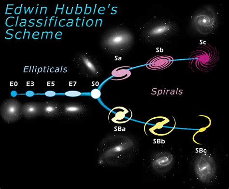 hubble tuning fork classification  galaxies esahubble