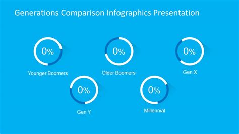 generations comparison powerpoint template slidemodel