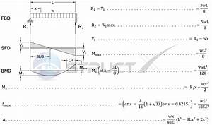 How To Calculate Point Of Contraflexure And Point Of Zero