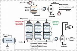 Simplified Process Flow Diagram Of Methanol