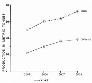 Line Diagram In Statistics
