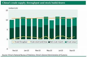 China crude stocks up for fourth straight month - Oil ...