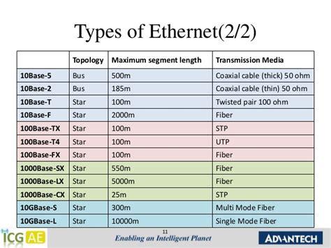 Chap.1 Ethernet Introduction