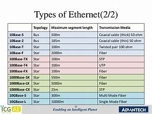 802 11 Standards Chart Chap 1 Ethernet Introduction