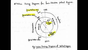 Valve Timing Diagram Of 4 Stroke Petrol Engine