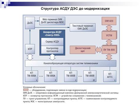 История развития электрических сетей и систем