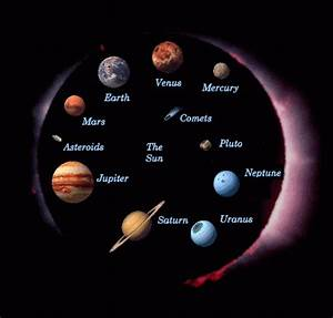 Our Solar System: Process