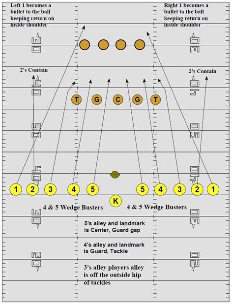 kickoff coverage  huddle alignment football toolbox