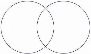 Determine Importance Venn Diagram