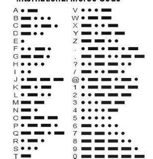 Morse Code for the Maritime Distress Signal - SOS Archives ...