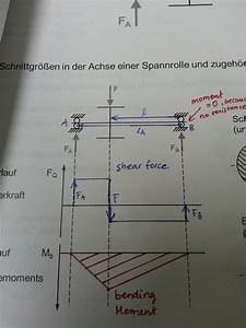 What Is A Shear Force And Bending Moment Diagram In Mechanical Engineering