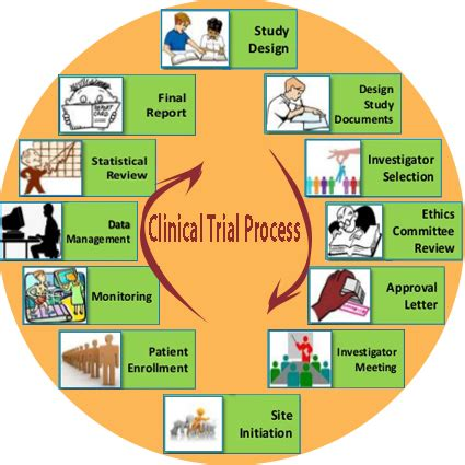 gcp monitor clinical trial monitoring service  india