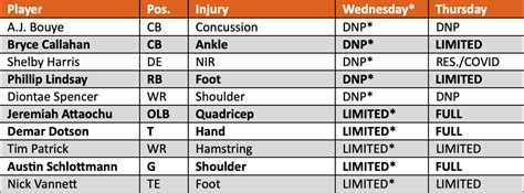 Injury Report: The Broncos are banged up as the head to ...