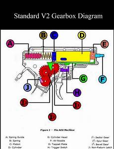 Beginner Tips 1  Gearboxes