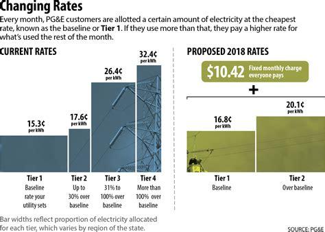 california utilities and solar companies battle over