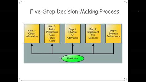 Fivestep Decisionmaking Process Youtube