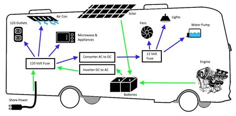 Rv Ac Power Wiring by Everything You Need To About Powering Your Rv Or
