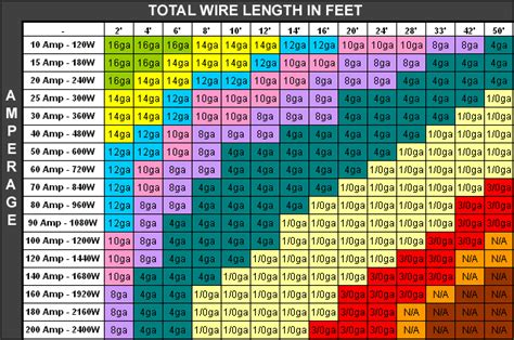 Luxury 16 gauge wire amps ornament schematic diagram series enchanting wire size amps table gift wiring ideas for new home greentooth Gallery
