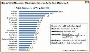 Mittelwert Berechnen Statistik : diagramme beschreiben und auswerten s ulendiagramm streifendiagramm ~ Themetempest.com Abrechnung