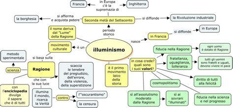 Illuminismo Ricerca by Illuminismo Cerca Con Mappe Concettuali