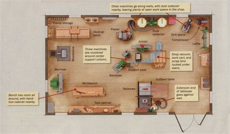 woodworking shop layouts  plans woodworking