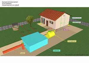 Assainissement Fosse Septique : fosse septique fosse toutes eaux ~ Farleysfitness.com Idées de Décoration