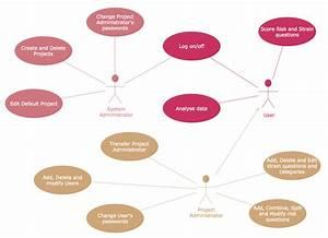 Uml Use Case Diagram  U2013 Project Administrator