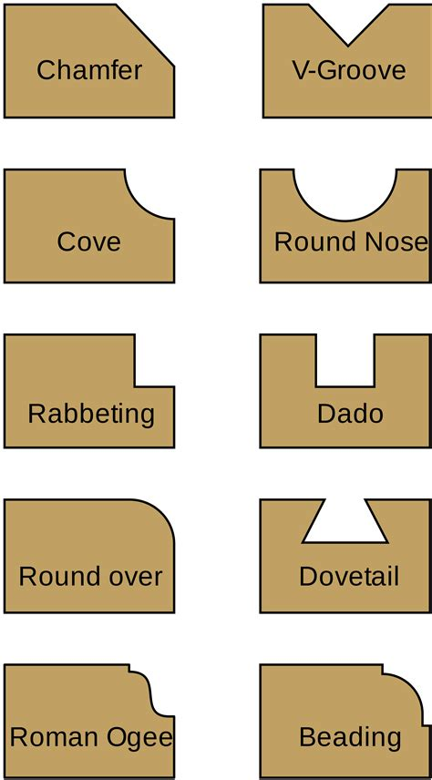 types of routers woodworking plans diy free download loft