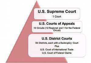 Understanding The United States Federal Court Structure