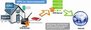 Router Mit Router Verbinden : anleitung fritz box mit vpn verbinden alle vpn client m glichkeiten ~ Eleganceandgraceweddings.com Haus und Dekorationen
