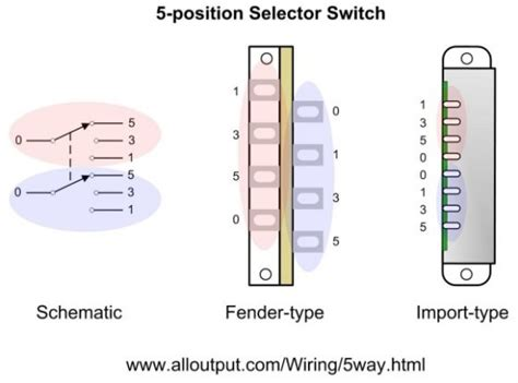 Stratocaster Way Switch Tricks Electric Guitar Pickups