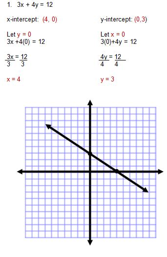 graphing by x and y intercepts worksheet breadandhearth