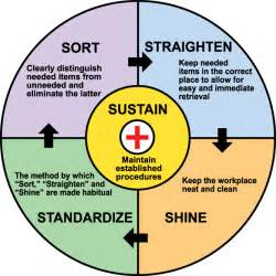 Standardization Beyond Lean