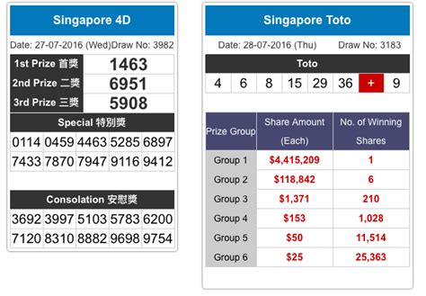 Singapore Pools– Date