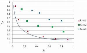 Example results of a Pareto optimization study, in which ...