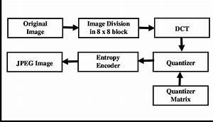 Jpeg Compression Algorithm