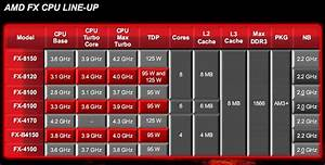 Amd S Latest Fx Processors Bulldoze Benchmarks With Eight