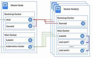 Portable Multi-node Cluster