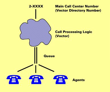 call center   works office  information technology
