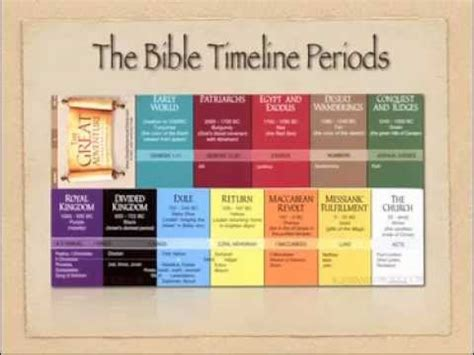 introduction   bible lesson  jeff cavins bible timeline youtube