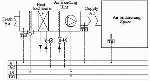 Control Theory Of Central Air